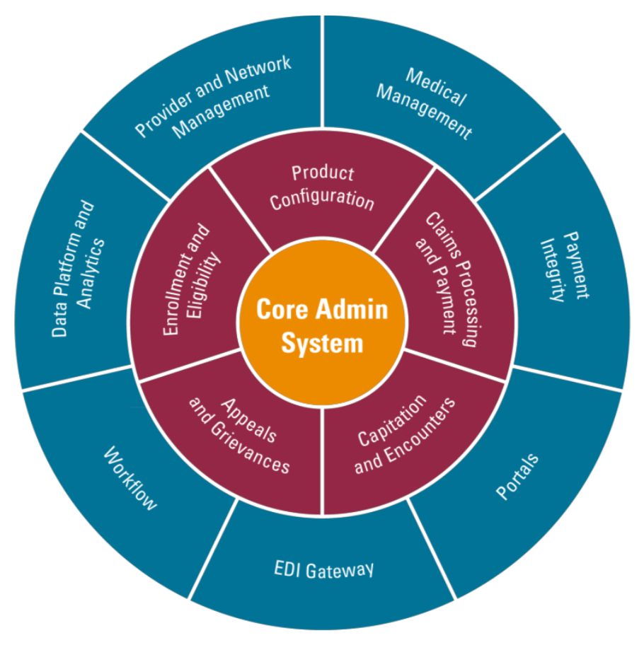 Complete Core Platform for Health Insurance (Oracle solution