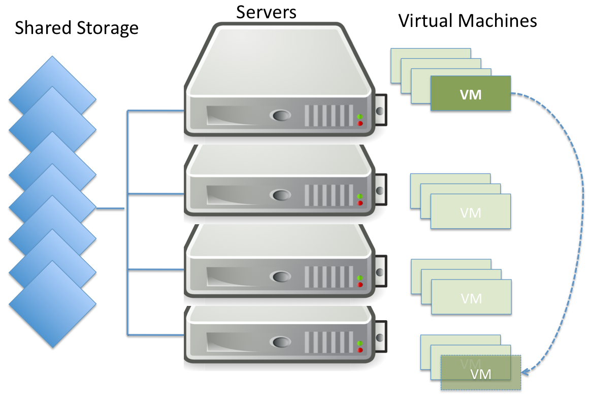 advantages and disadvantages of implementing server virtualization in companies Benefits of cloud computing (virtualization) for it disaster recovery – below is a cheat sheet comparing the advantages and disadvantages of cloud computing and a traditional disaster recovery plan more than doubles the cost of the production environment requires san/data replication between two sites for faster failover.